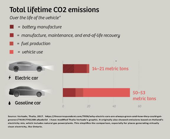 Electric vs gas car lifetime C02 low res